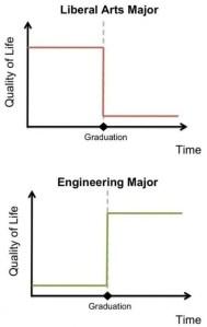 Liberal Arts vs. Engineering Chart