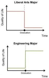Liberal Arts vs. Engineering Chart