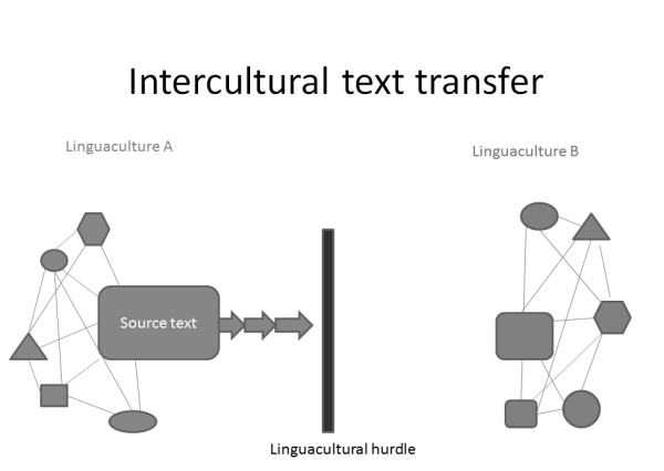 Figure 1: Creeping towards the culture hurdle